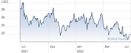 Primoris Services Corp performance chart