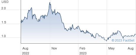 Globalstar Inc performance chart