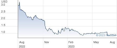 Cyanotech Corp performance chart