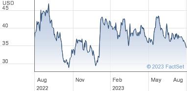 Canadian Solar Inc Share Price Com NPV