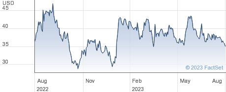 Canadian Solar Inc performance chart
