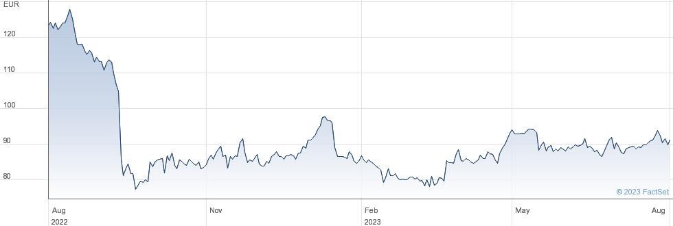 Vetoquinol SA performance chart