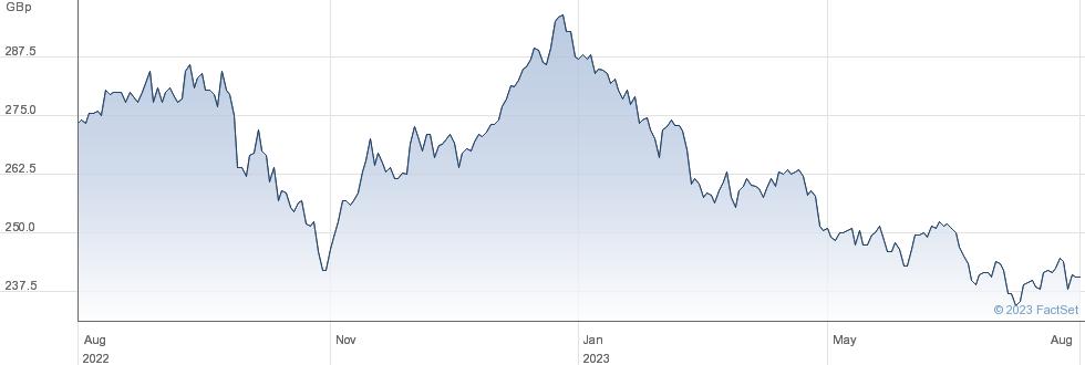 HEND.FAR EAST performance chart