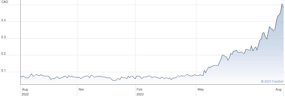 Rusoro Mining Ltd performance chart