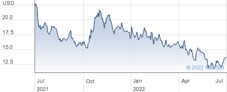 Sally Beauty Holdings Inc performance chart