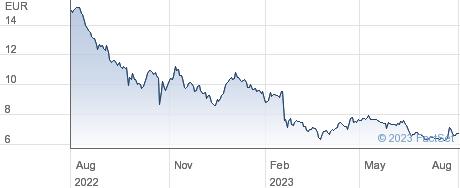 Korian SA performance chart