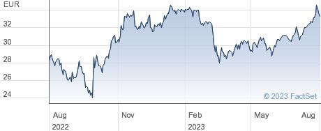 Banca Generali SpA performance chart