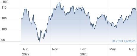 Vanguard High Dividend Yield ETF performance chart