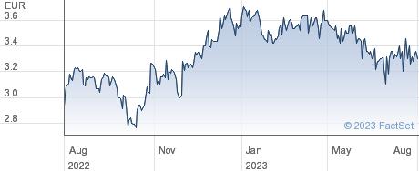Francotyp Postalia Holding AG performance chart
