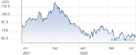 First Solar Inc performance chart