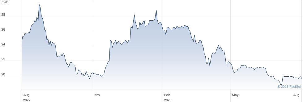 Nabaltec AG performance chart