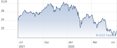 Xtrackers FTSE MIB UCITS ETF 1D performance chart