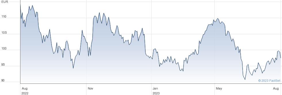Symrise AG performance chart
