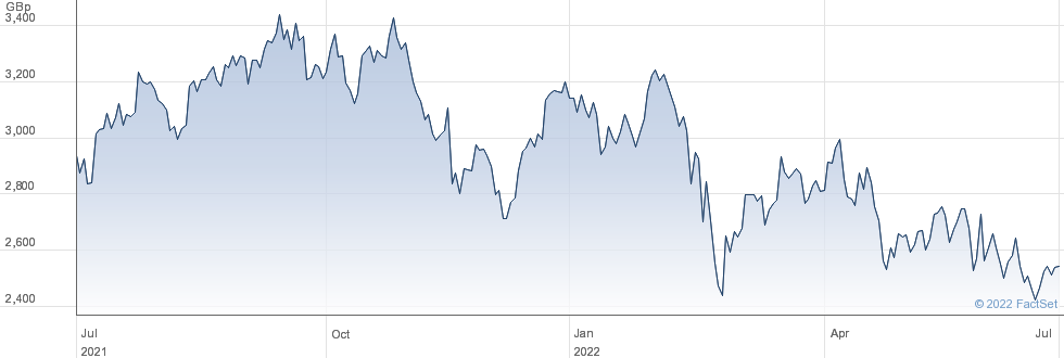WHITBREAD performance chart