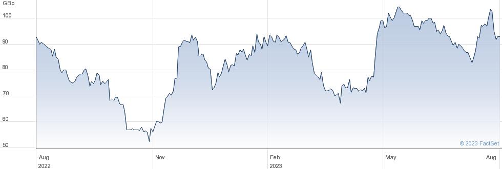 RANK GRP. performance chart