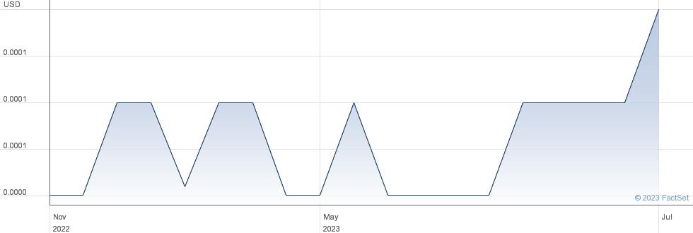 Cal Dive International Inc performance chart