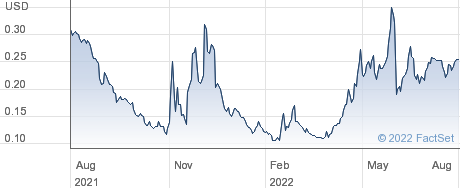 Zion Oil and Gas Inc performance chart