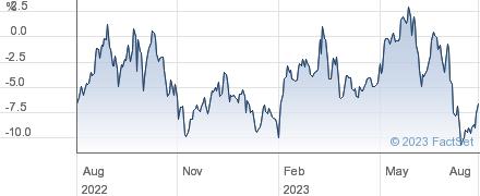 F&C UK HIGH B performance chart