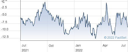 F&C UK HIGH U performance chart