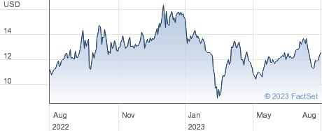 MV Oil Trust performance chart
