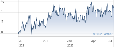 BH MACRO GBP performance chart