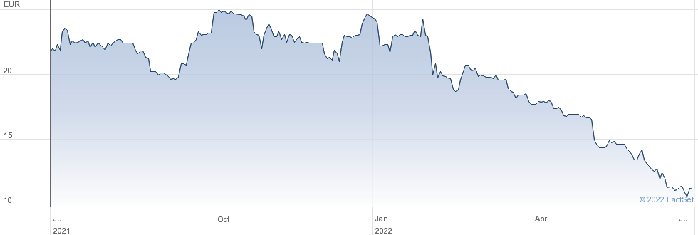 Finlab AG performance chart