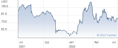 AeroVironment Inc performance chart