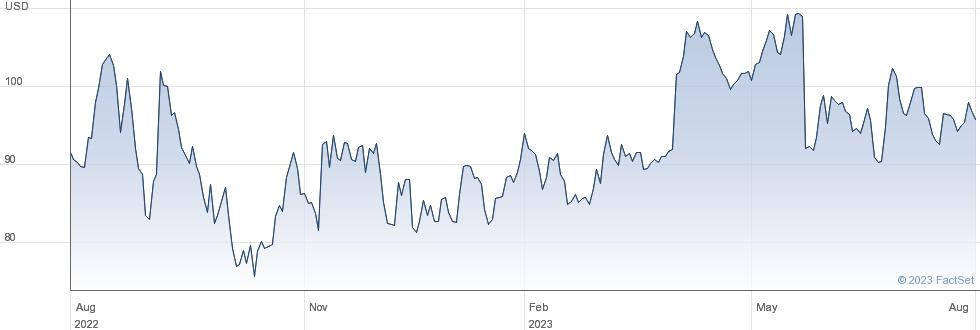 AeroVironment Inc performance chart