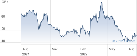 GEM DIAMONDS DI performance chart