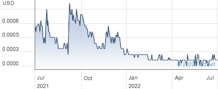Jammin Java Corp performance chart