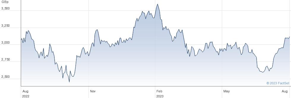 SMURFIT KAP. performance chart