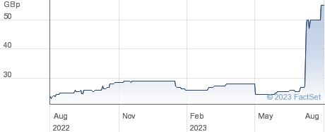 STM GRP. performance chart