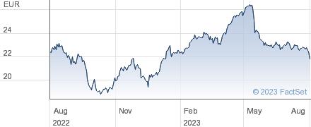 Freenet AG performance chart