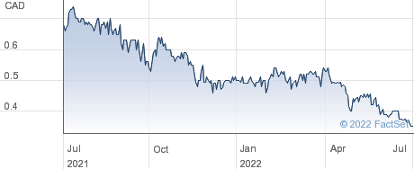 Midland Exploration Inc performance chart