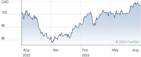Premium Brands Holdings Corp performance chart