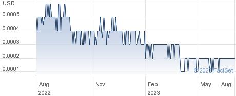 NW Tech Capital Inc performance chart