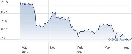 Vita 34 AG performance chart