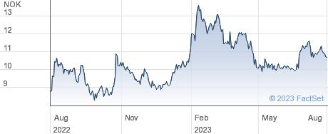 Akastor ASA performance chart