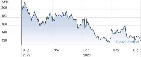 Biotage AB performance chart
