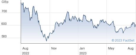 DRAX performance chart