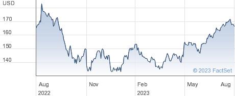 Broadridge Financial Solutions Inc performance chart