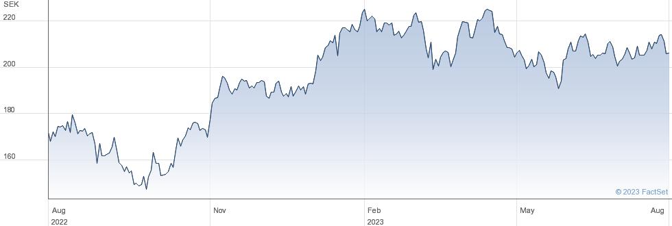 Sandvik AB performance chart
