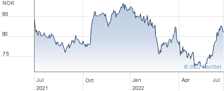 Orkla ASA performance chart