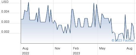 Ventana Biotech Inc performance chart