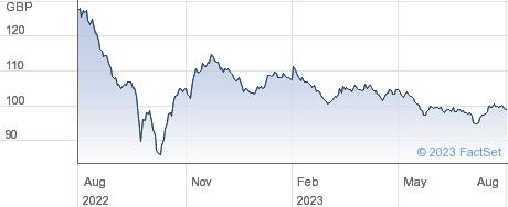 GLAXOSMSC5.25% performance chart