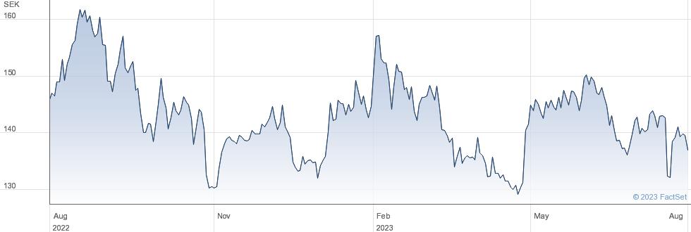 Svenska Cellulosa SCA AB performance chart
