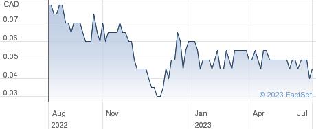 Glg Life Tech Corp performance chart