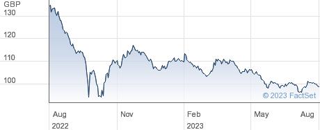 TR 4 1/2% 42 performance chart