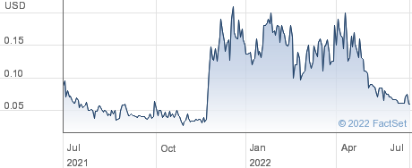 NRP Stone Inc performance chart