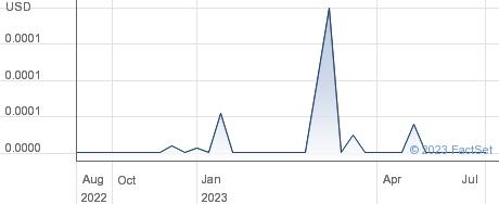 Purple Beverage Company Inc performance chart